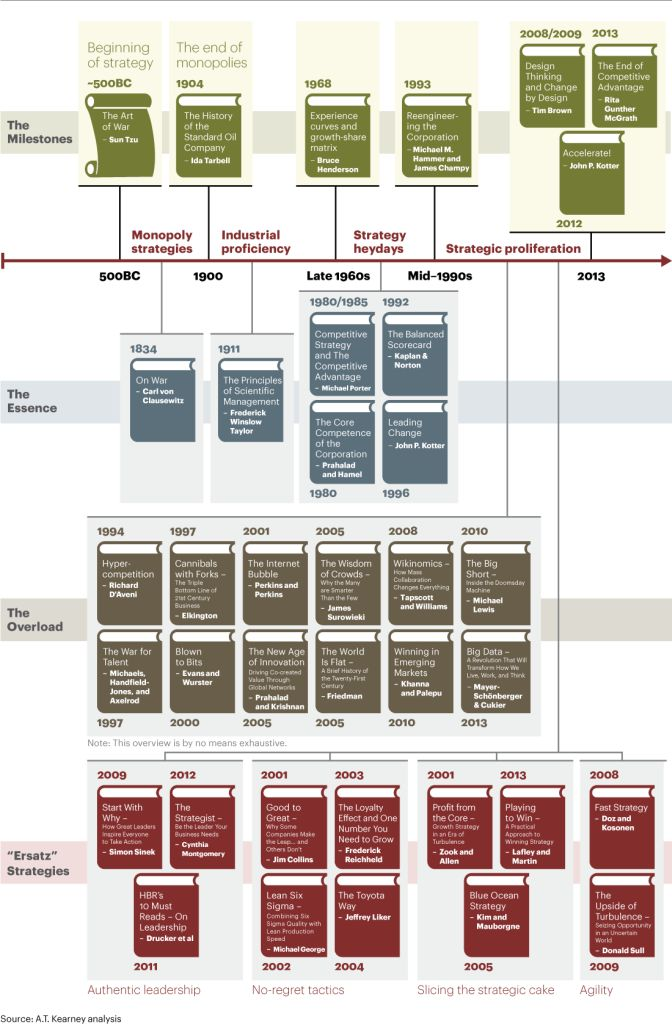 AT-Kearney-History-of-Strategy-and-Its-Future-Prospects
