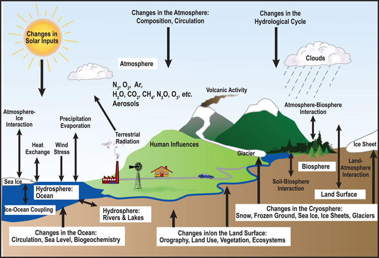 climate-interactions