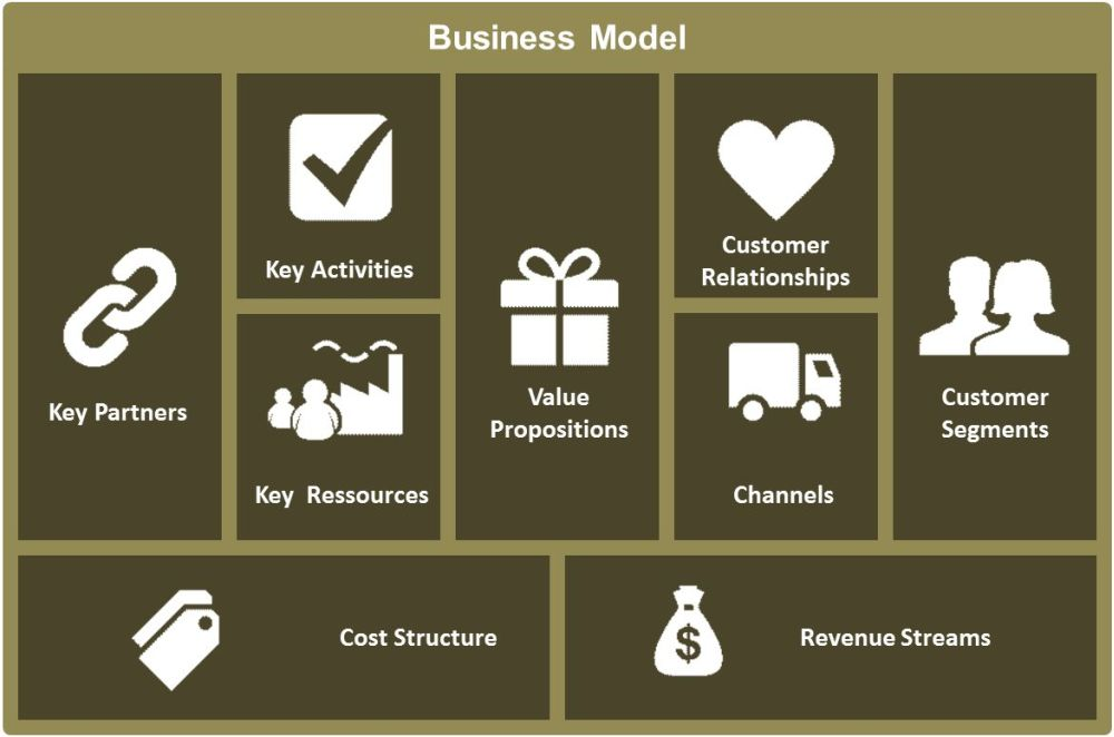 business-model-canvas-by-osterwald
