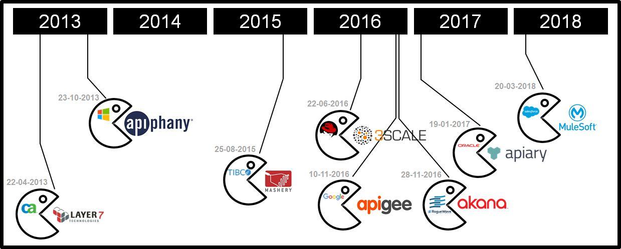 API Management Market Consolidation