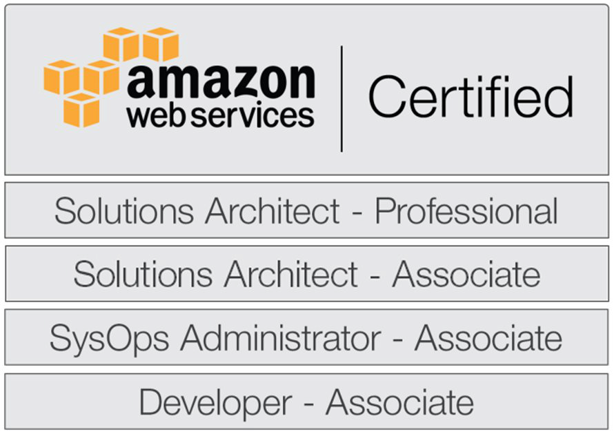 It Strategy Consulting My Aws Certifications 2018 April 4 Berlin